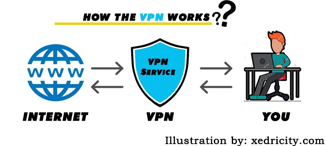How the vpn works